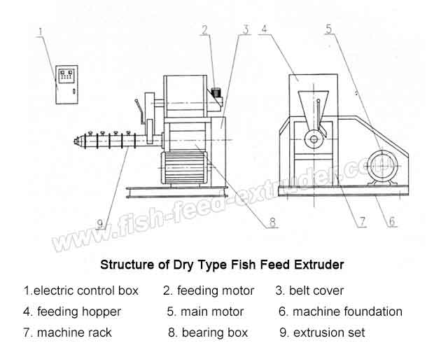 structure_of_dry_type_feed_extruder